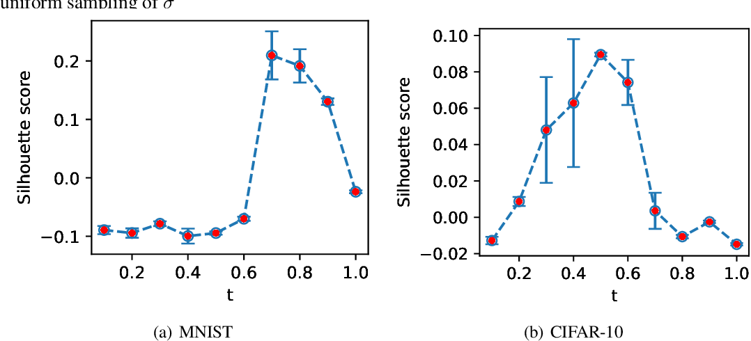 Figure 4 for Representation Learning in Continuous-Time Score-Based Generative Models