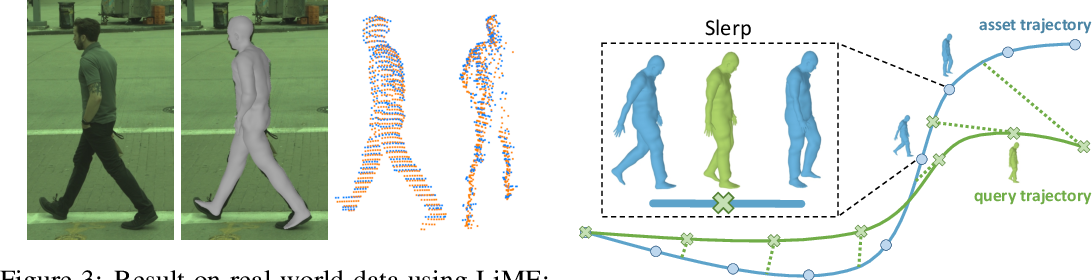 Figure 4 for Recovering and Simulating Pedestrians in the Wild