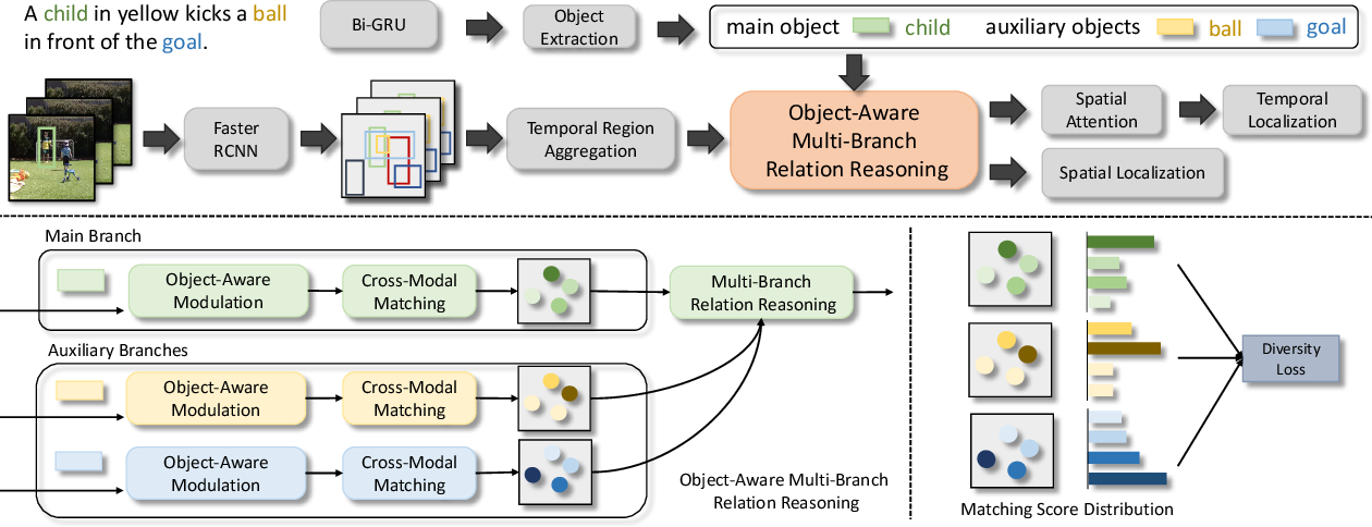 Figure 3 for Object-Aware Multi-Branch Relation Networks for Spatio-Temporal Video Grounding
