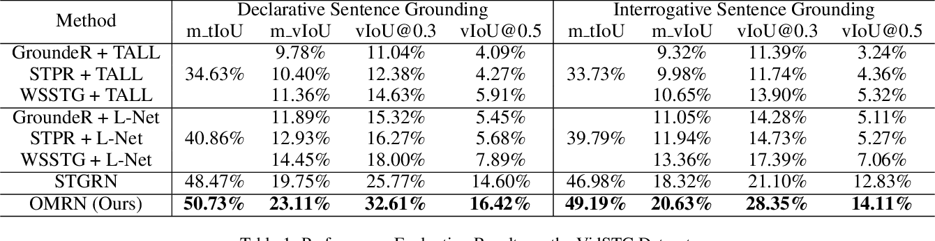 Figure 2 for Object-Aware Multi-Branch Relation Networks for Spatio-Temporal Video Grounding