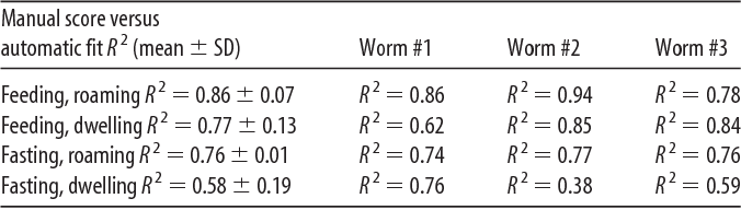 Table 1. Manual behavior score versus automatic fit R 2 values