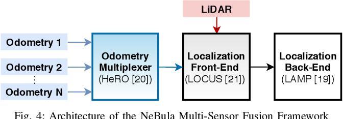Figure 4 for Autonomous Spot: Long-Range Autonomous Exploration of Extreme Environments with Legged Locomotion
