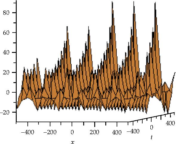 Figure 10: Solitons solution for u 1, v 0.5, w 1.
