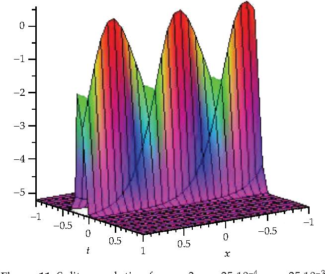 Figure 11: Solitons solution for u 3, v 25.10−4, w 25.10−3.