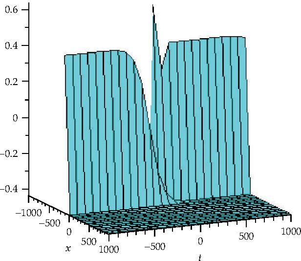 Figure 12: Periodic solution for u 0.25, v −5, w 0, f1 0.25.