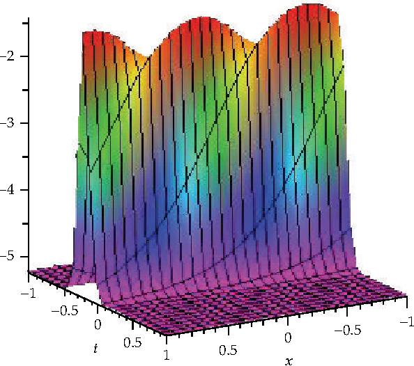 Figure 1: Solitons solution for u 3, v 0.5, w 0.25.