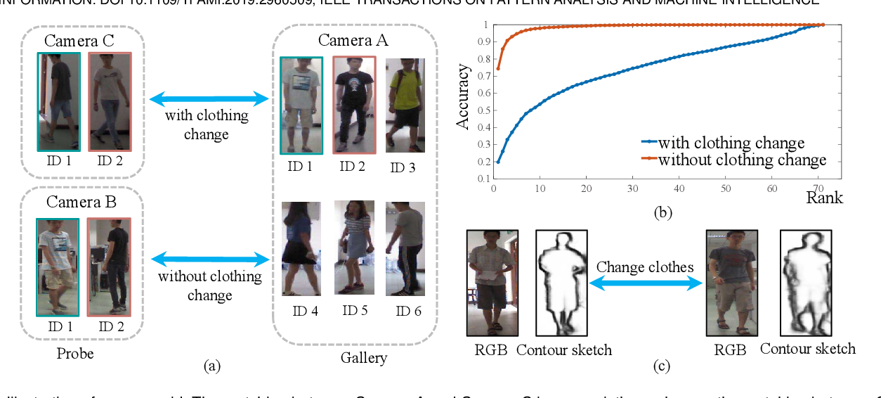 Figure 1 for Person Re-identification by Contour Sketch under Moderate Clothing Change