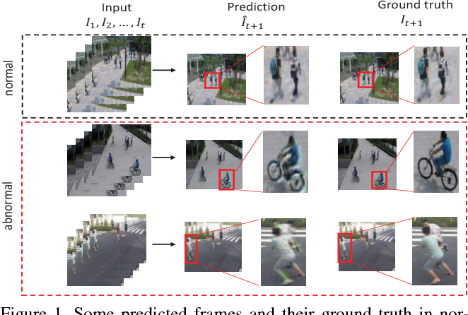 Figure 1 for Future Frame Prediction for Anomaly Detection -- A New Baseline
