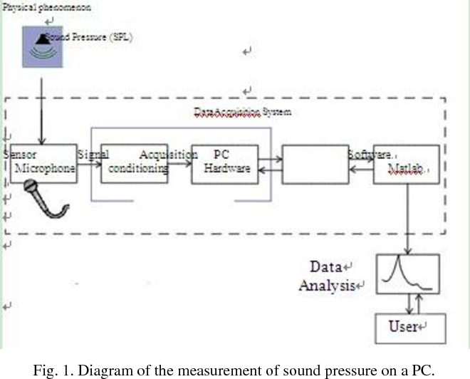diagram of the measurement of sound pressure on a pc