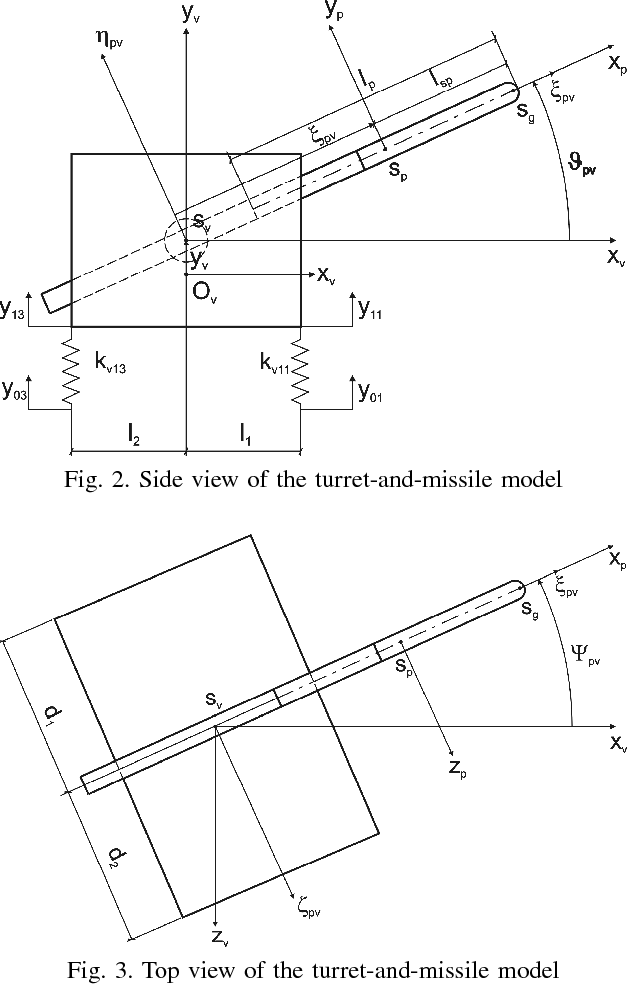 An Analysis Of The Dynamics Of A Launcher Missile System On A