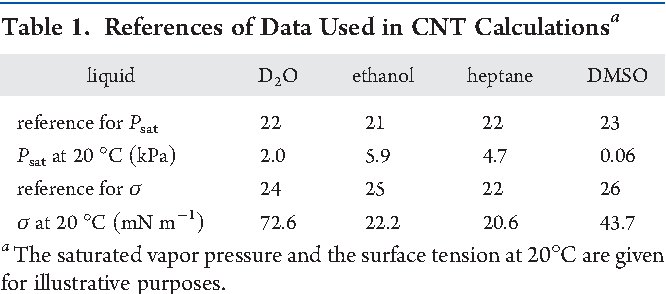 Table 1. References of Data Used in CNT Calculationsa