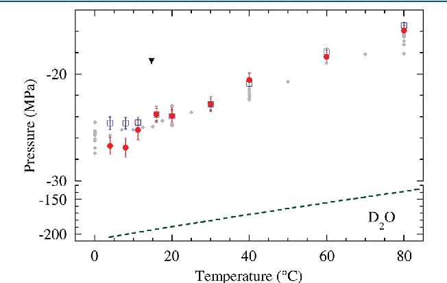 Figure 3. Cavitation pressure as a function of temperature for heavy water. The filled red circles and empty blue squares show the data from two independent runs of the present acoustic experiment. The black triangle is the largest negative pressure reached in a Berthelot tube experiment with D2O. 27 For comparison, the combination of nine H2O runs from our previous work5 is displayed (gray diamonds). The error bars of these data are omitted for clarity; they are consistent with the data scatter. The green dashed curve shows the prediction of CNT, eq 5, with Γ0 V τ = 10 19; note the break in the vertical axis.