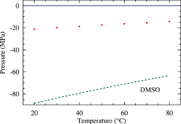 Figure 5. Cavitation pressure as a function of temperature for DMSO. The SPM gives values of Pcav shown by the filled red circles; the error bars are the size of the symbols. The solid blue line is the saturated vapor pressure, and the dashed green curve is the prediction of CNT, eq 5, with Γ0 V τ = 10 19.