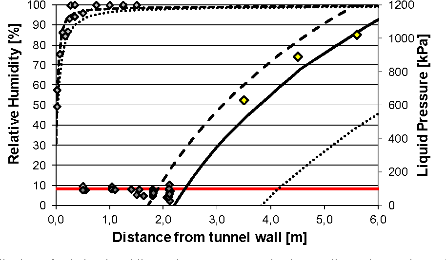 Figure 3: Distribution of relative humidity and pore pressures in the Opalinus clay at the end of Phase 2. Observations and model results (dashed lines: vertical direction, dotted lines: horizontal direction, full line: 45º direction).