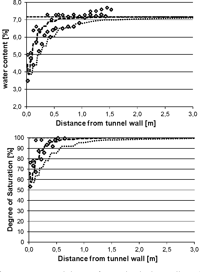 Figure 4: Distribution of water content and degree of saturation in the Opalinus clay at the end of Phase 2 desaturation. Observations and model results (dashed lines: vertical direction, dotted lines: horizontal direction).