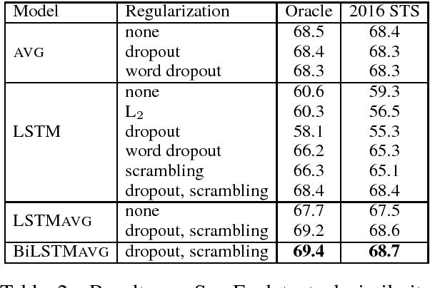 Figure 2 for Revisiting Recurrent Networks for Paraphrastic Sentence Embeddings