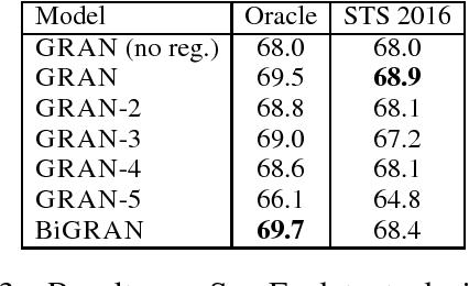 Figure 3 for Revisiting Recurrent Networks for Paraphrastic Sentence Embeddings