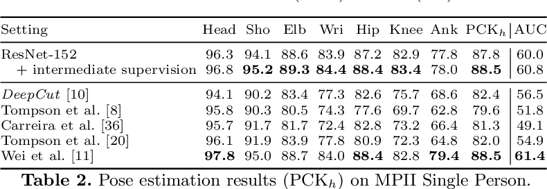 Figure 3 for DeeperCut: A Deeper, Stronger, and Faster Multi-Person Pose Estimation Model