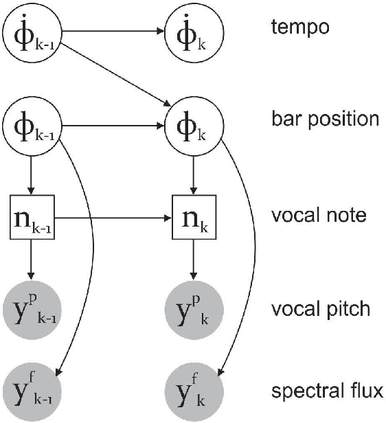 Figure 1 for Metrical-accent Aware Vocal Onset Detection in Polyphonic Audio