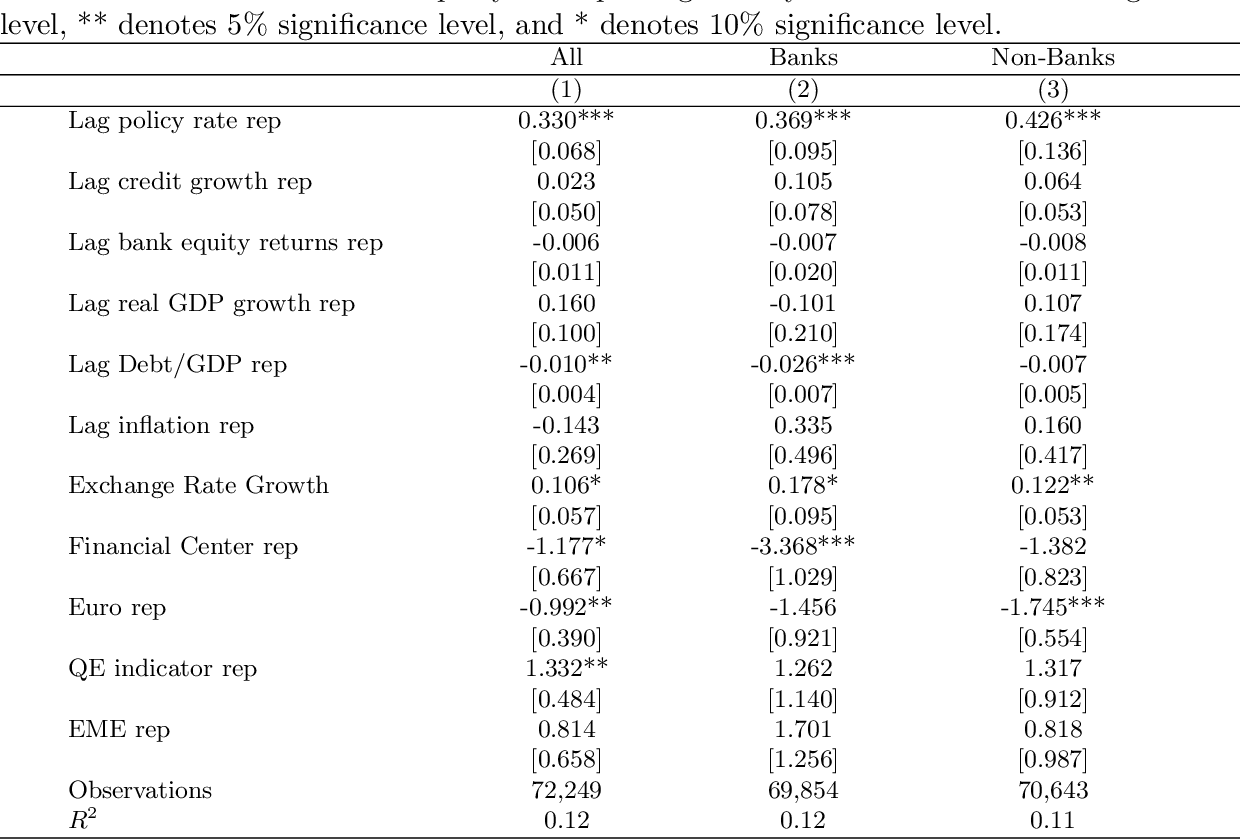 Table 2: Cross-Border Bank Flows and Monetary Policy The dependent variables are growth rates of cross-border flows to all sectors (banks and nonbanks), banks and non-banks. Each regression includes counterparty*year-quarter fixed effects. All variables are lagged one quarter. Variable definitions are listed in Appendix 1. Standard errors are clustered at the counterparty and reporting country levels. *** denotes 1% significant level, ** denotes 5% significance level, and * denotes 10% significance level.