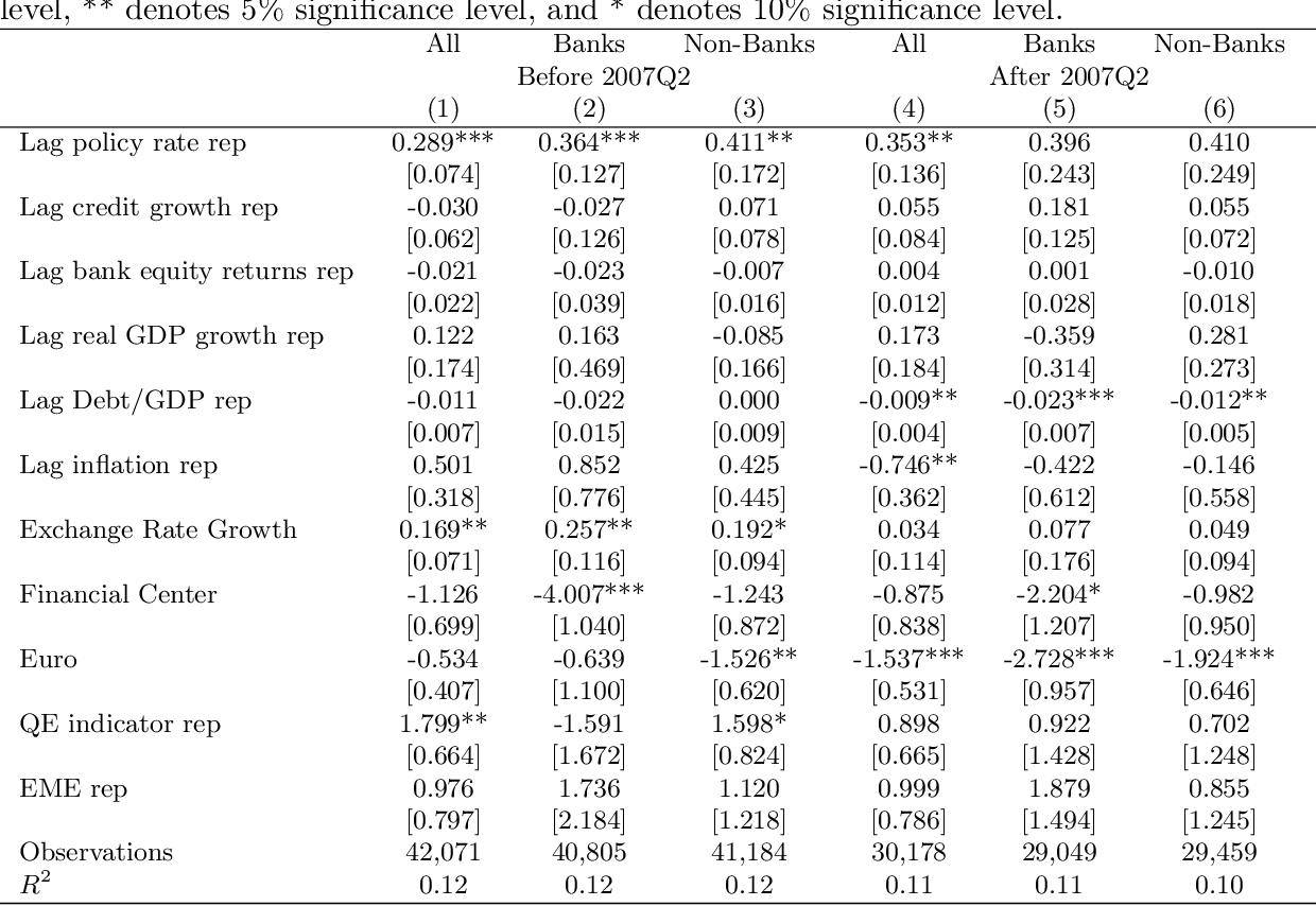 Table 3: Cross-Border Bank Flows and Monetary Policy: Before and After the Global Financial Crisis The dependent variables are growth rates of cross-border flows to all sectors (banks and nonbanks), banks and non-banks. Each regression includes counterparty*year-quarter fixed effects. All variables are lagged one quarter. Variable definitions are listed in Appendix 1. Standard errors are clustered at the counterparty and reporting country levels. *** denotes 1% significant level, ** denotes 5% significance level, and * denotes 10% significance level.