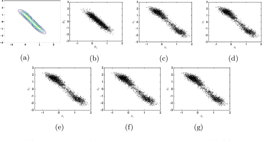 Figure 1 for A Decentralized Approach to Bayesian Learning