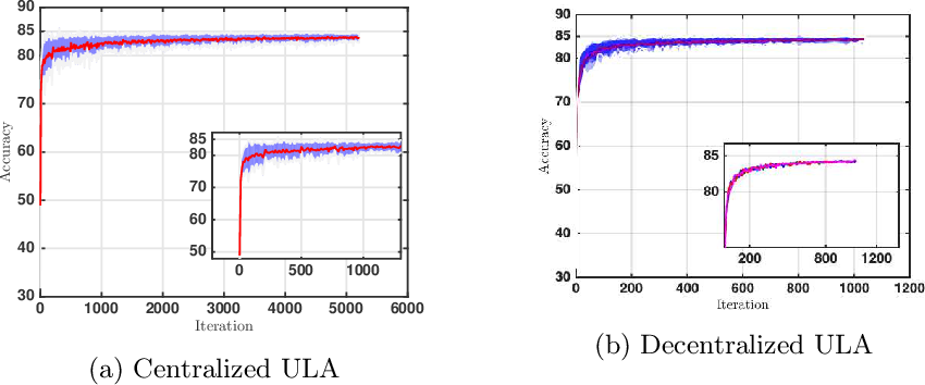 Figure 3 for A Decentralized Approach to Bayesian Learning
