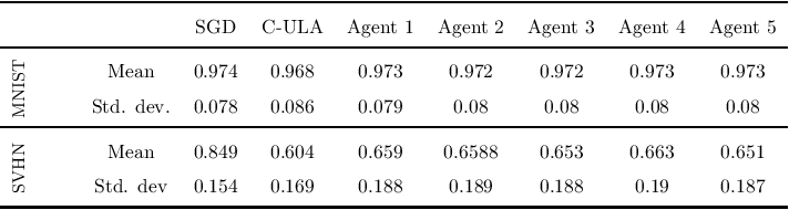 Figure 2 for A Decentralized Approach to Bayesian Learning