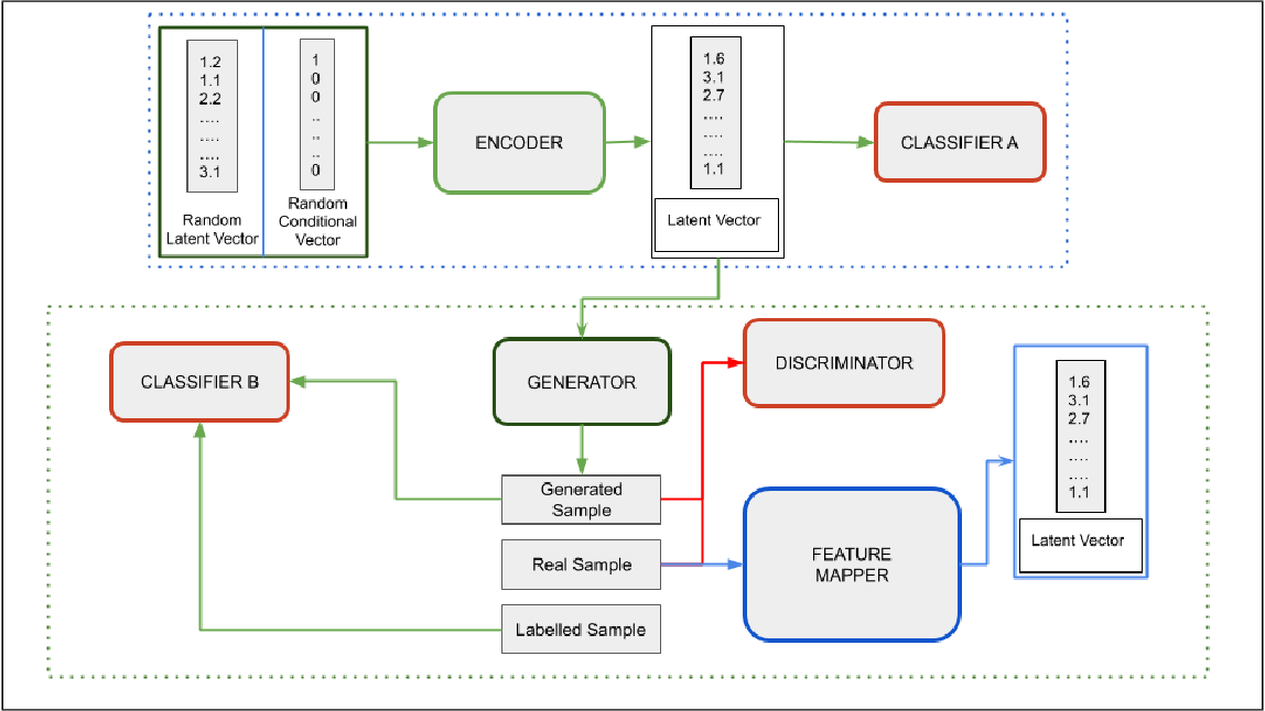 Figure 1 for Guided Generative Adversarial Neural Network for Representation Learning and High Fidelity Audio Generation using Fewer Labelled Audio Data