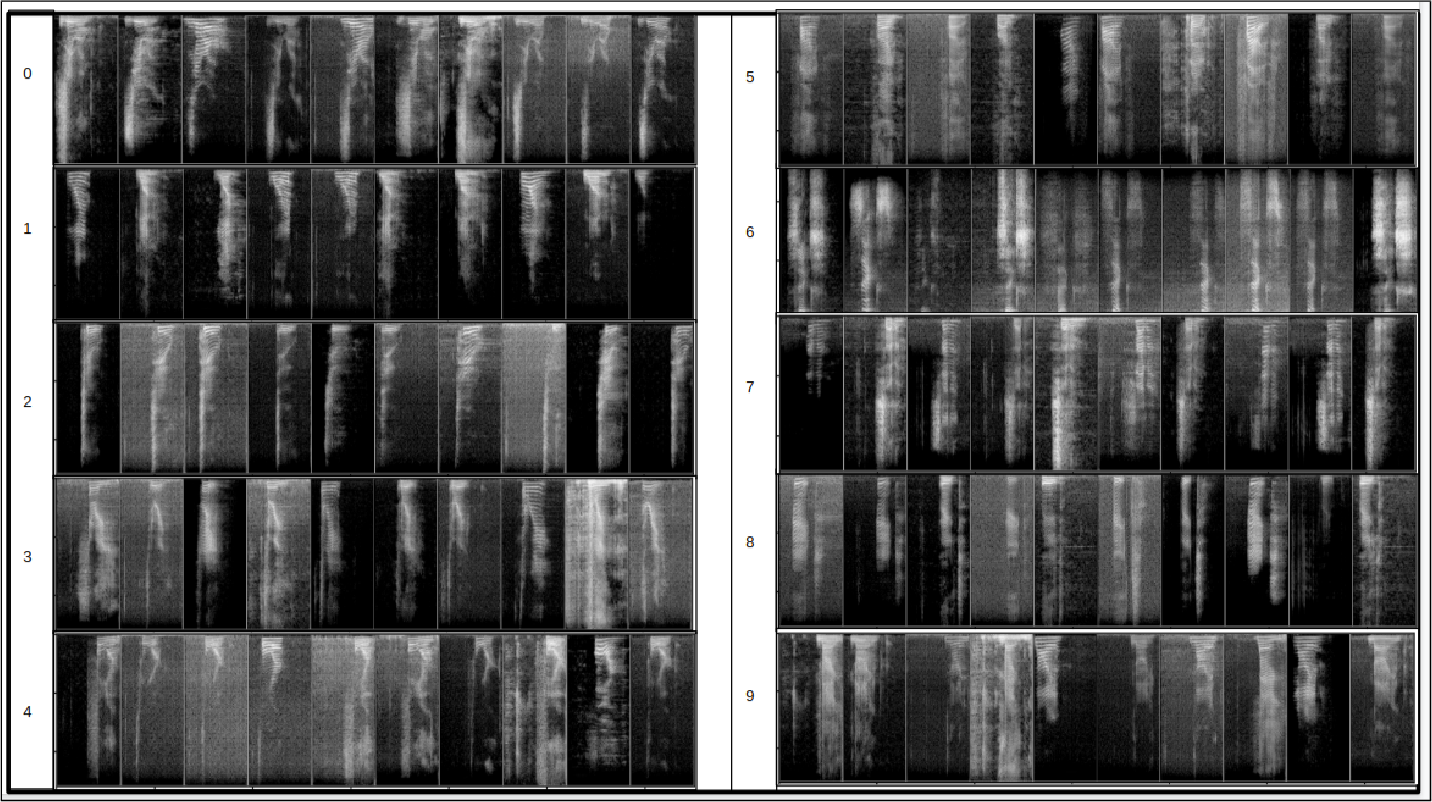 Figure 3 for Guided Generative Adversarial Neural Network for Representation Learning and High Fidelity Audio Generation using Fewer Labelled Audio Data