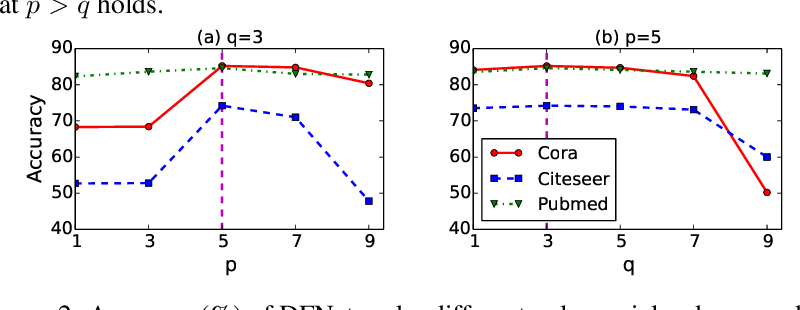 Figure 4 for DFNets: Spectral CNNs for Graphs with Feedback-Looped Filters