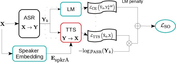 Figure 1 for EAT: Enhanced ASR-TTS for Self-supervised Speech Recognition