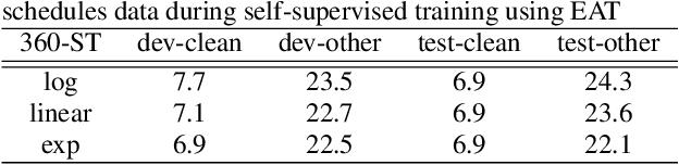 Figure 2 for EAT: Enhanced ASR-TTS for Self-supervised Speech Recognition