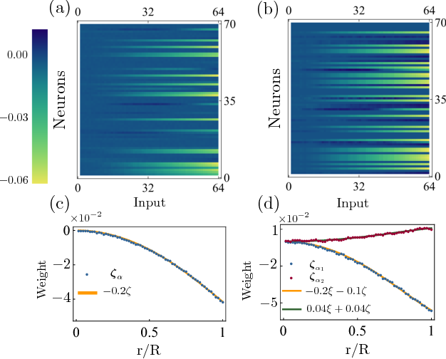 Figure 2 for Visualizing Neural Network Developing Perturbation Theory