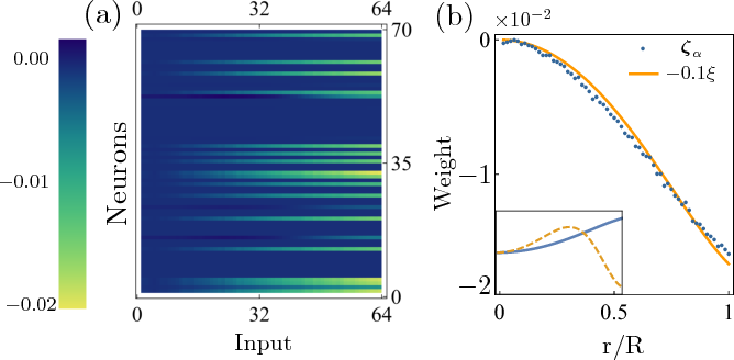 Figure 3 for Visualizing Neural Network Developing Perturbation Theory