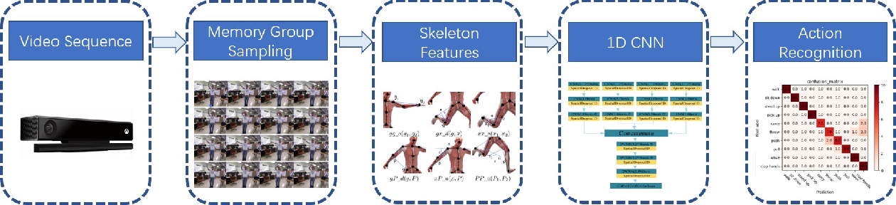 Figure 1 for Memory Group Sampling Based Online Action Recognition Using Kinetic Skeleton Features