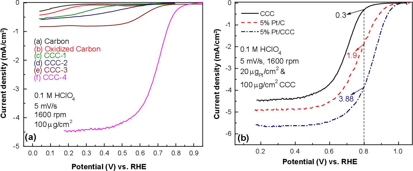 Development of Ultra-Low Platinum Alloy Cathode Catalysts for PEM