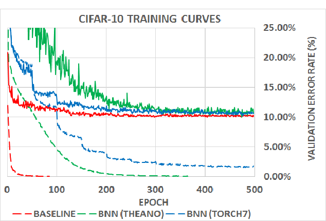 Figure 2 for Binarized Neural Networks: Training Deep Neural Networks with Weights and Activations Constrained to +1 or -1
