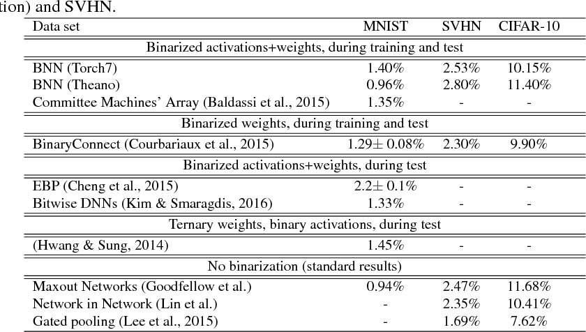 Figure 1 for Binarized Neural Networks: Training Deep Neural Networks with Weights and Activations Constrained to +1 or -1