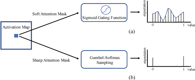 Figure 1 for Sharp Attention Network via Adaptive Sampling for Person Re-identification