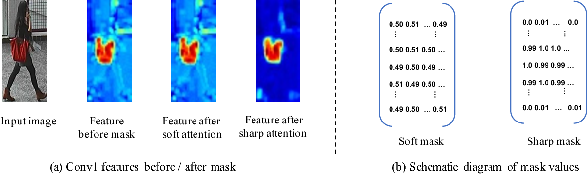 Figure 2 for Sharp Attention Network via Adaptive Sampling for Person Re-identification