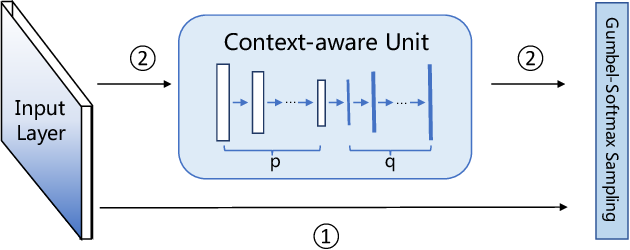 Figure 4 for Sharp Attention Network via Adaptive Sampling for Person Re-identification