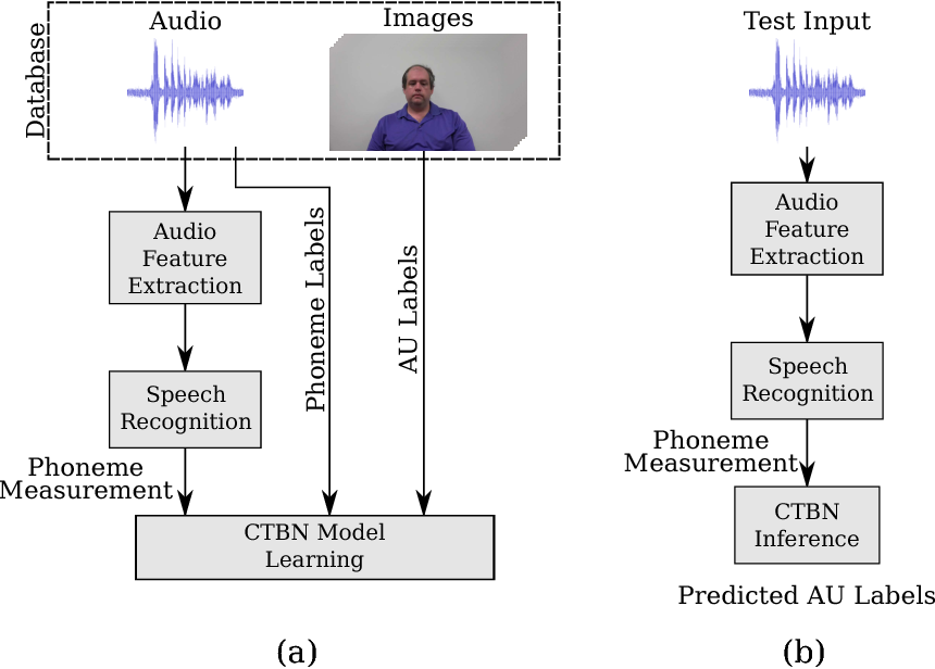Figure 3 for Listen to Your Face: Inferring Facial Action Units from Audio Channel