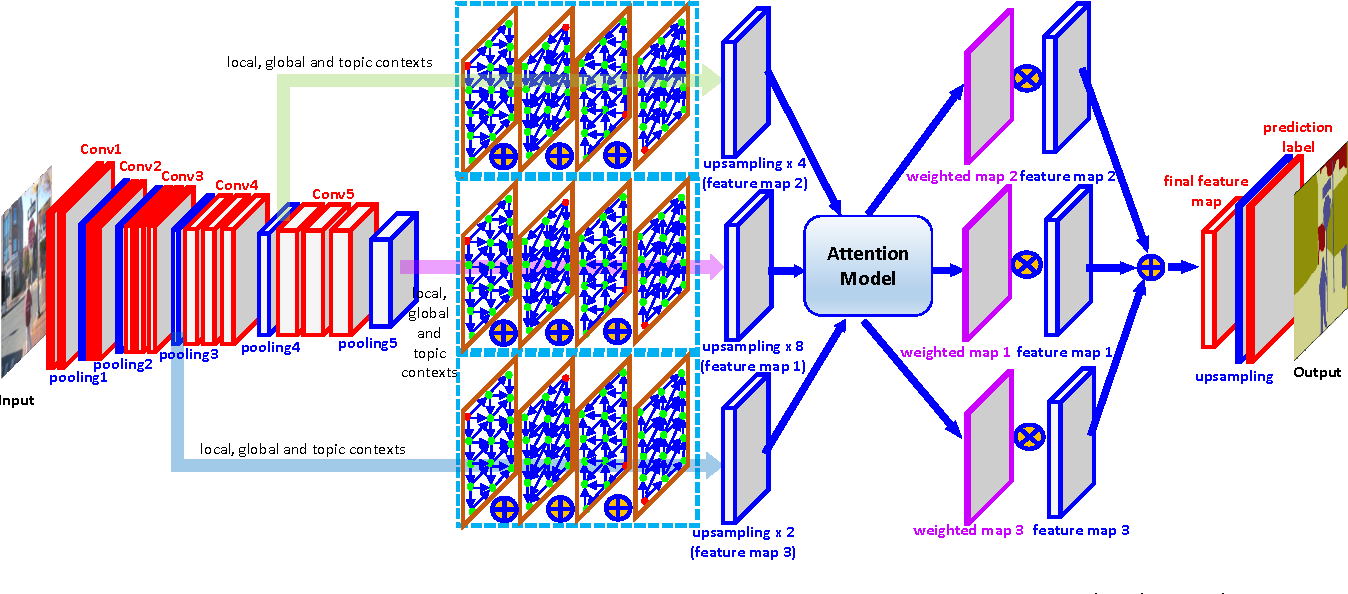 Figure 2 for Multi-level Contextual RNNs with Attention Model for Scene Labeling