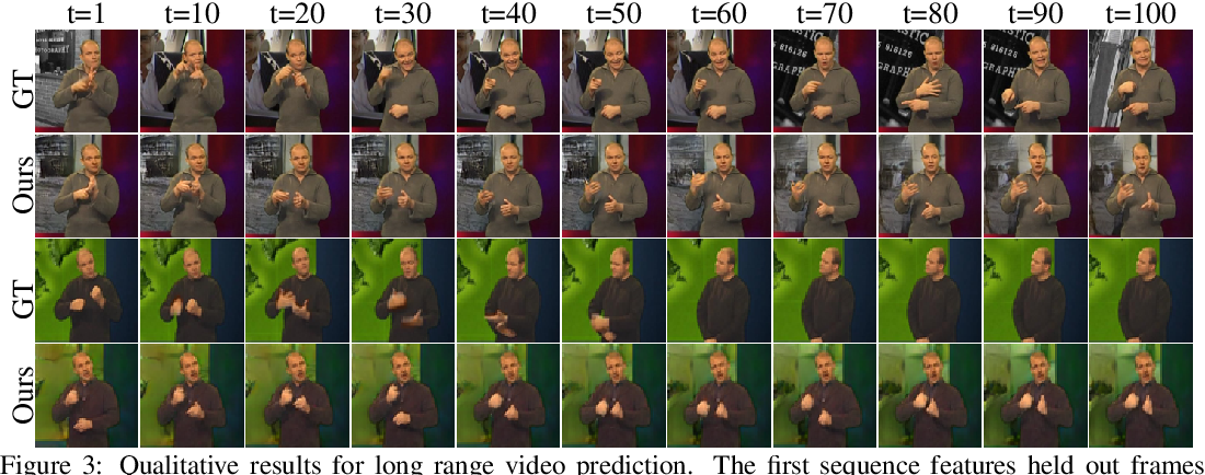 Figure 4 for Video Interpolation and Prediction with Unsupervised Landmarks