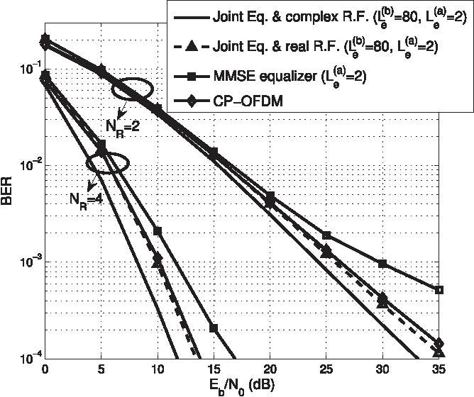 Fig. 10. BER performance of the OFDM/OQAM system for MIMO system when the equalizer and receiver filter are jointly designed based on the proposed algorithm after the first iteration, Lc = 16, N = 64 and NT = 2.