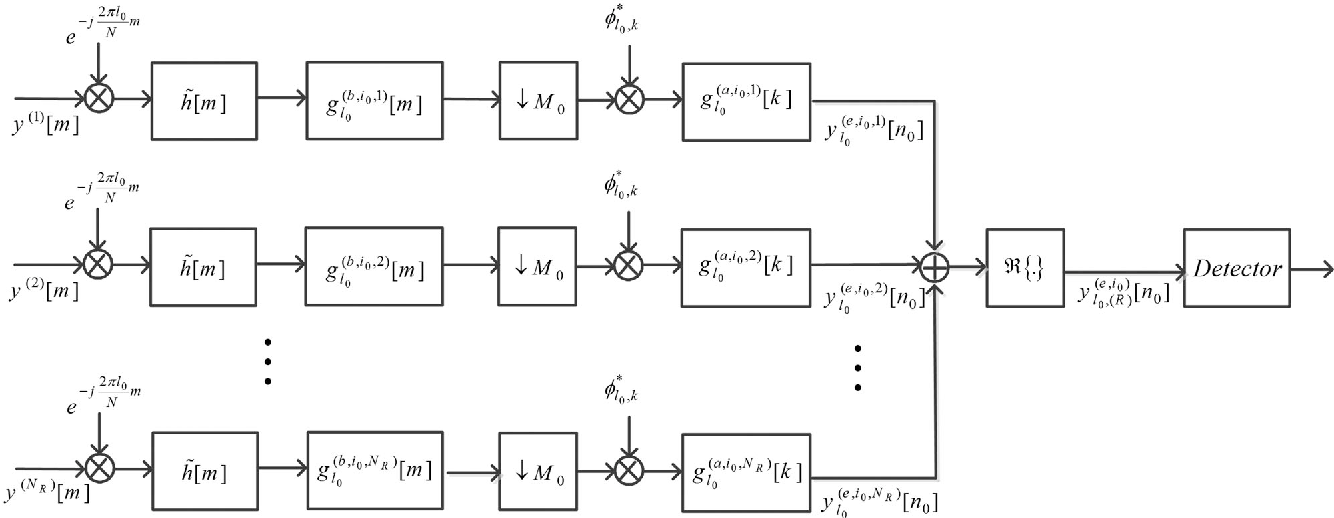 Fig. 2. Receiver structure to detect transmitted symbol from the i0 th antenna on the l0 th subchannel in MIMO systems.