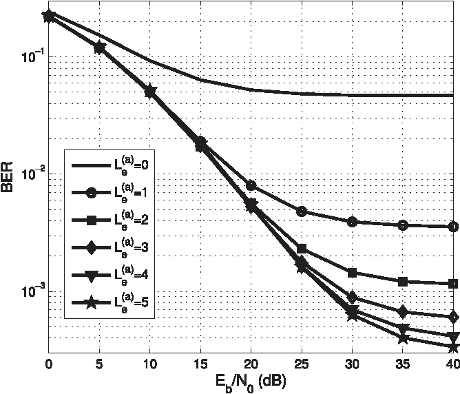 Fig. 3. BER performance of the OFDM/OQAM system when the proposed equalizer is used for different L(a )e and g (b ) l [m] = δ[m] for all subchannels while Lc = 16 and N = 64.