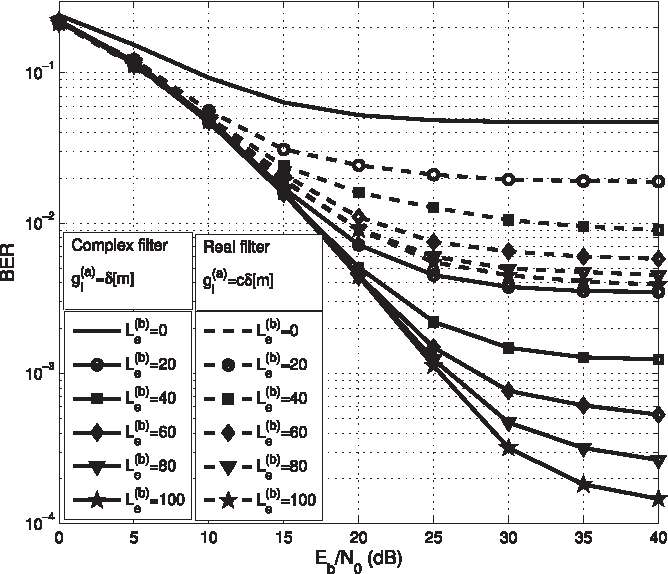Fig. 4. BER performance of the OFDM/OQAM system when complexvalued/real-valued receiver filter is used for different values of L(b )e for all subchannels while Lc = 16 and N = 64.