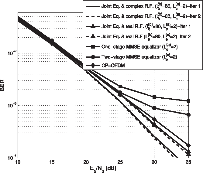 Fig. 5. BER performance of the OFDM/OQAM system when the equalizer and receiver filter are jointly designed based on the proposed algorithm, Lc = 16 and N = 64.